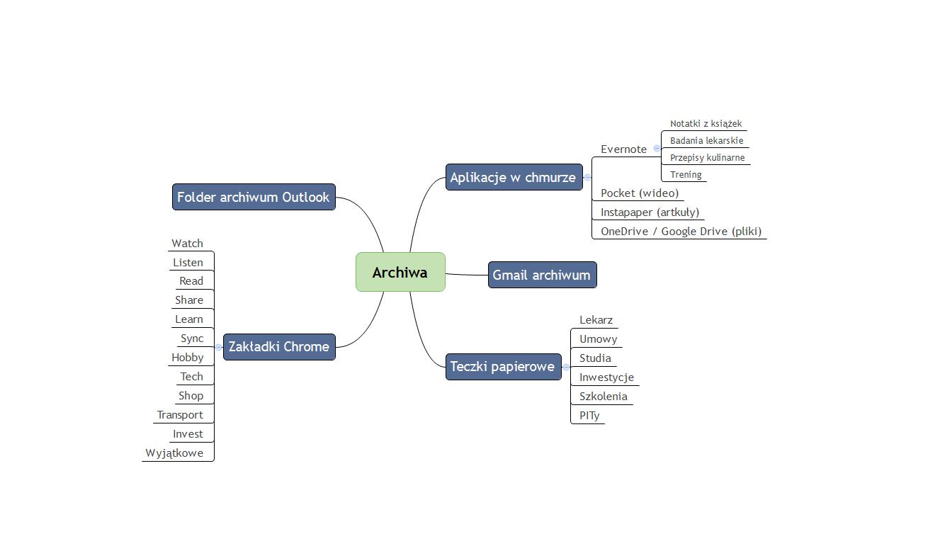 Diagram - archiwa