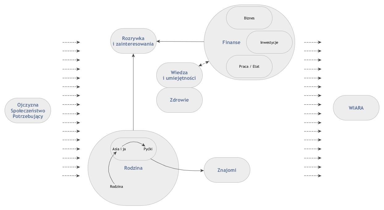Diagram - obszary życia