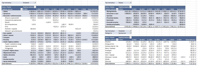 Przykłady tabel przestawnych